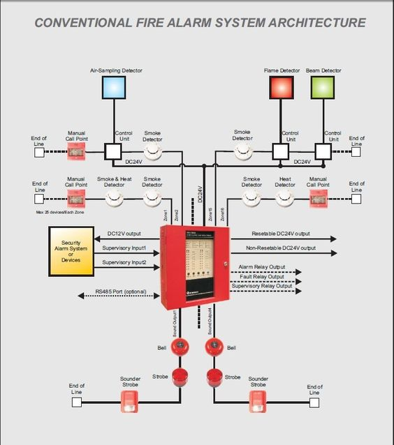 fire detection alarm system wiring diagram images conventional fire alarm for smoke heat gas leakage supervision and