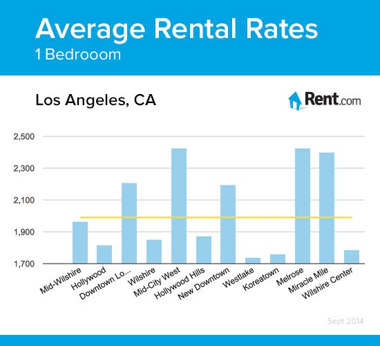 Average Rental Rates For A Three Bedroom Apartment In Los Angeles, CA  Neighborhoods. #apartment #rent #renting #LA #California   Los Angeles  Living ...