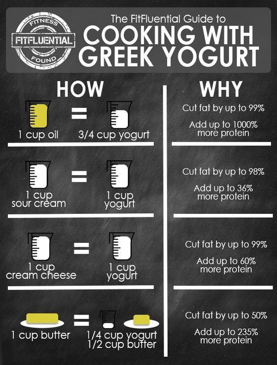 Greek yogurt substitution chart for cooking and baking