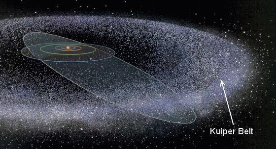 The Kuiper belt, full of comets, asteroids and other debris.