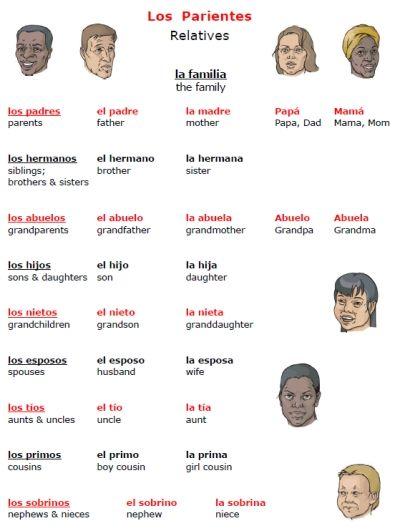 free Spanish family vocabulary poster la familia printable handout ...