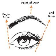 Tips for shaping your eyebrows at home. Good for those of us who are weaning themselves off professional (read:expensive) waxing!