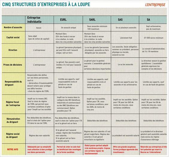 TOUCH cette image: Simple et facile d'accès, le statut de l'entreprise indiv... by L'Express