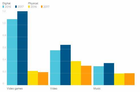 datos ventas entretenimiento uk 2017