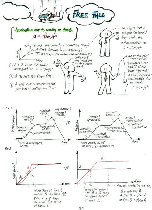 Kinematics Summary Ap Physics Physics Classroom Physics Lessons