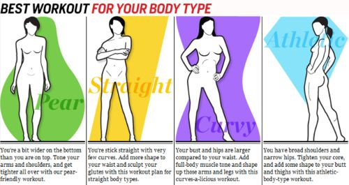 workout tailored to your body type.