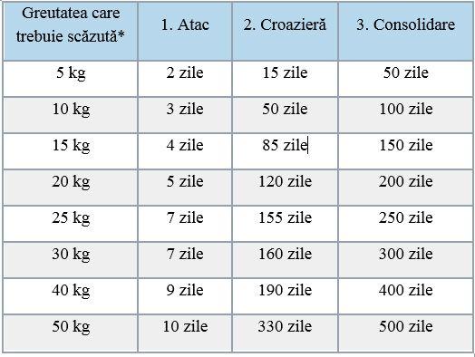 5 diete periculoase care fac mai mult rău decât utilizarea farmaciilor BENU Varice și dieta Ducan