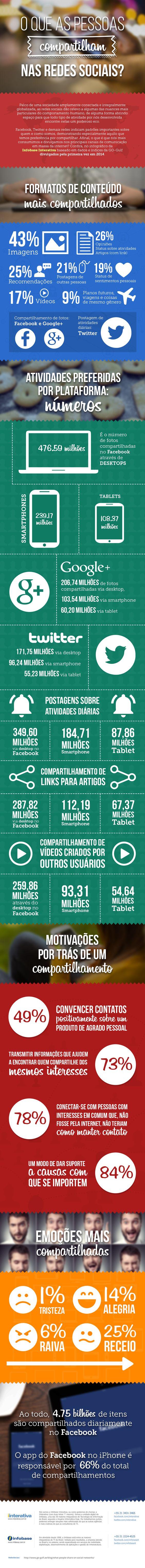 Infográfico | O que as pessoas compartilham nas redes sociais?: