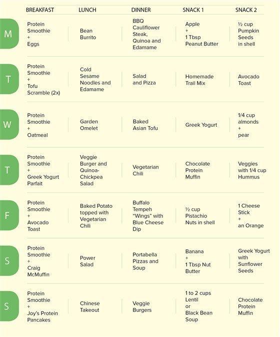 Wöchentliche Diät für hohe Triglyceride und Cholesterin