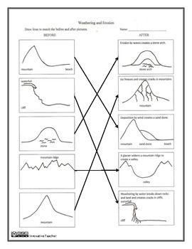 Printables Weathering Worksheet weathering and erosion worksheets on pinterest before after worksheet