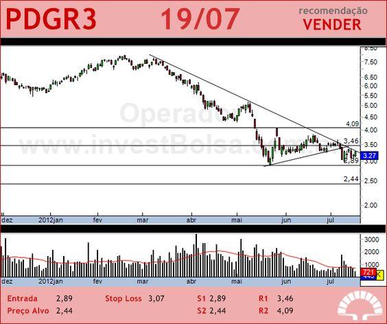 PDG REALT - PDGR3 - 19/07/2012 #PDGR3 #analises #bovespa
