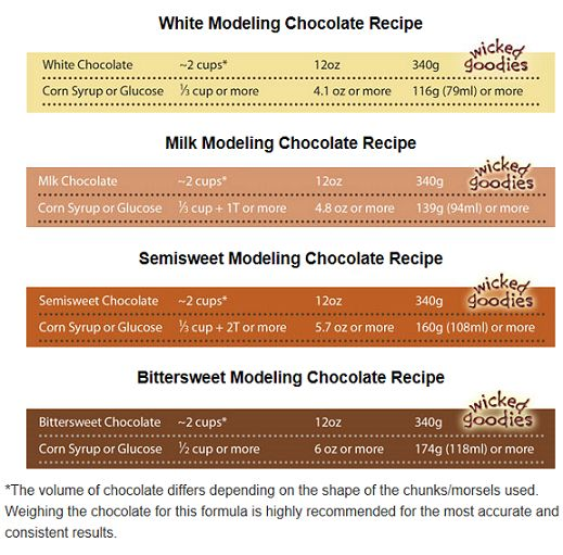Recipes for white, milk, and dark modelling chocolate that use REAL chocolate instead of candy melts.