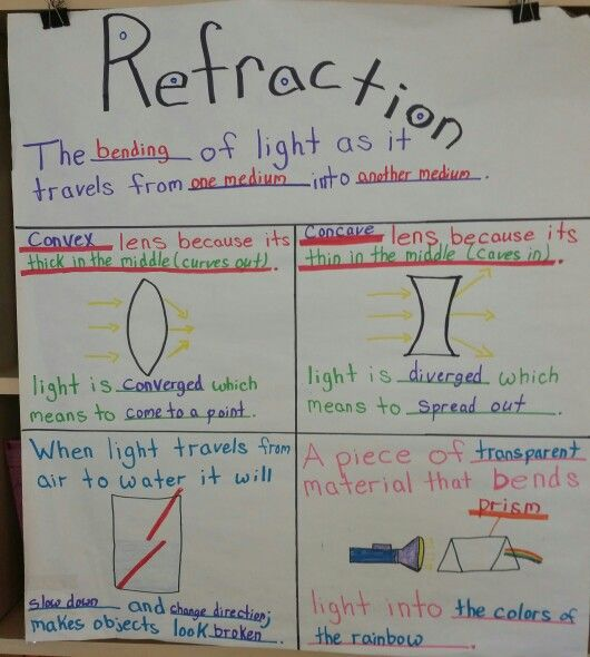 Refraction Anchor Chart Science Anchor Charts