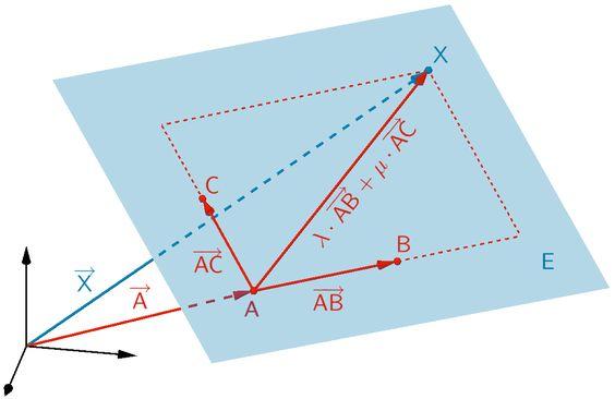 Durch die drei Punkte A, B und C festgelegte Ebene E