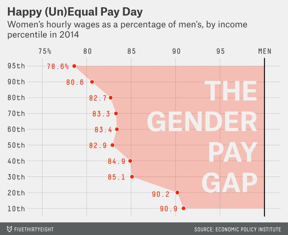 Here's what the gender pay gap looks like by income level