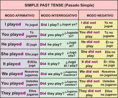 What are the rules for past and present tense?