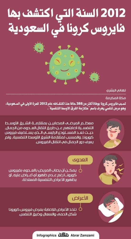 إنفوجرافيك 2012 عام اكتشاف فايروس كرونا في السعودية جراف صحيفة مكة Infographic Asos Inbox