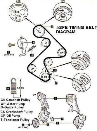 2003 galant engine diagram timing belt toyota camry 5sfe engine timing belt, water pump and seal ... #5