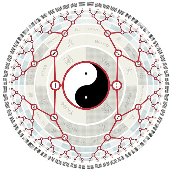 The-I-Ching-Mandala: