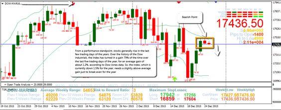 Dow Jones Chart