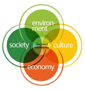 5 aspect to create a sustainable In order to create a sustainable food system, we must leverage the full range and force of private and public activity here's 13 ways to do that.