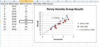 penny density lab Density procedure in your lab notebook, write a procedure to determine the average density of the pennies in your properties of pennies studentdoc author.