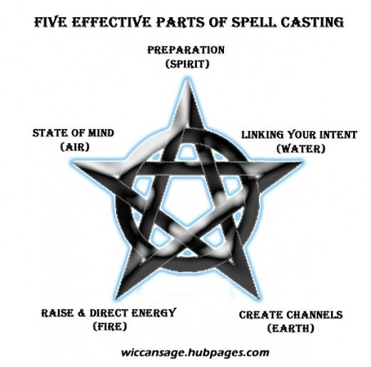A Witchcraft Primer: Magic and Spellcasting Basics
