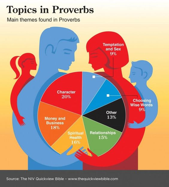 Bible Illustration - Topics and Themes in Proverbs Infographic ...