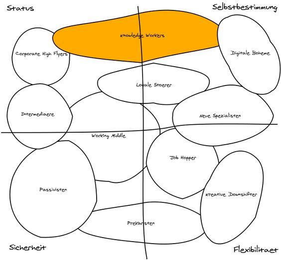 Die Zukunft der Arbeit – 11 Arbeitstypen prägen die Arbeitswelt von morgen #socbiz