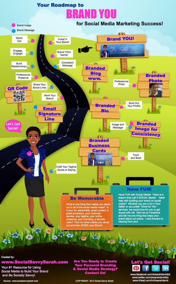 #PersonalBranding: Your Roadmap to BRAND YOU for #SocialMedia Marketing Success