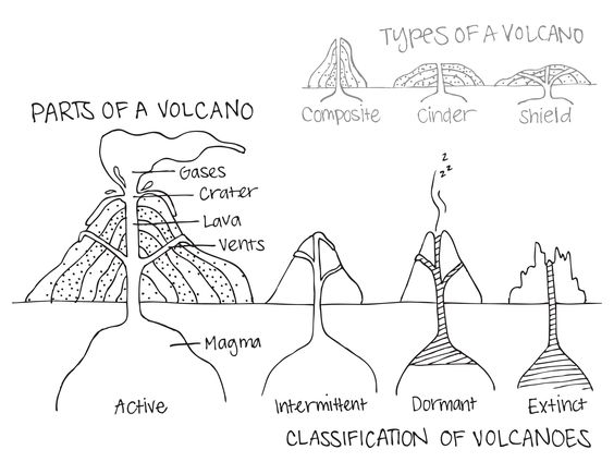parts of a volcano, classification of volcanoes, types of ...