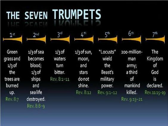 De zeven bazuinen in het boek Openbaring. The Seven Trumpets in the book of Revelation.