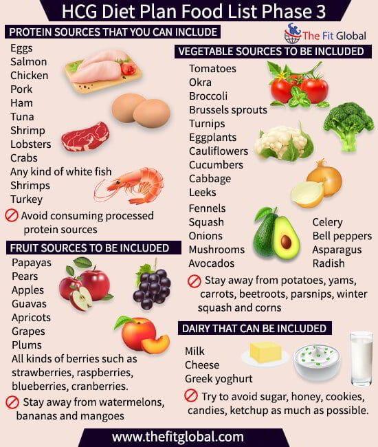 new hcg diet food list