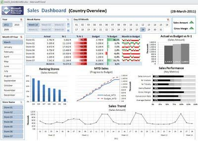 free excel 2010 dashboard templates | Excel Dashboard