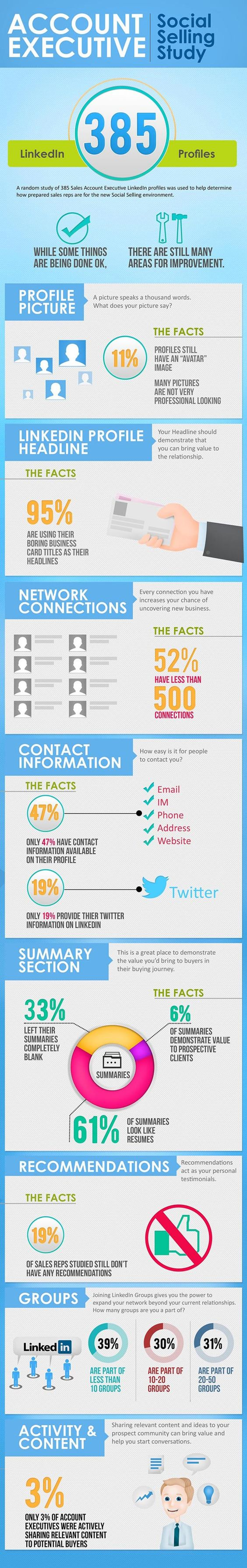 Effectively use linkedin Profile -This Infographic will demonstrate how an account executive effectively use and update his profile to get better result... -shared by mohitlakhmani | published Mar 04, 2014