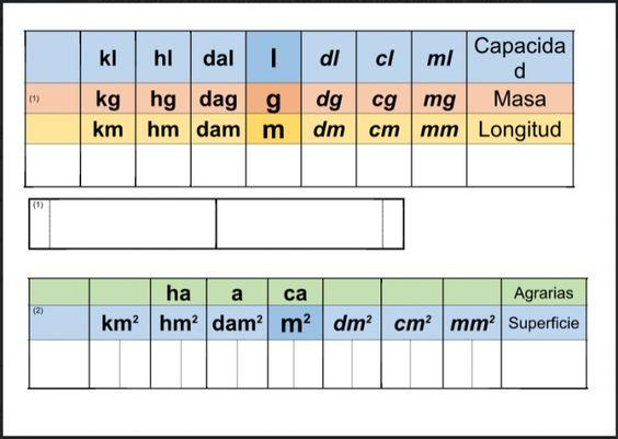 tablas de unidades de medida