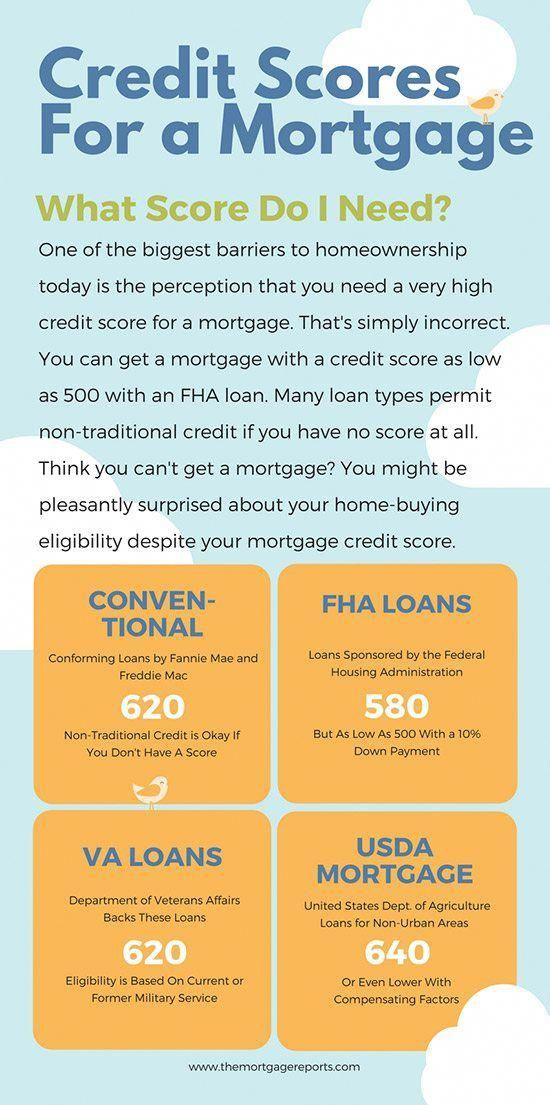 Minimum Credit Fico Score For A Mortgage The Mortgage Reports