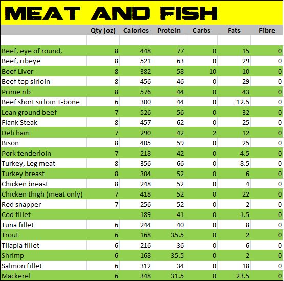 Alphabet calorie food charts food chart trini fit for How many carbs in fish