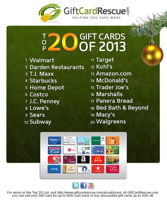 GiftCardRescue.com has been surveying its customers the past six years for their annual Top 20 Most Wanted Gift Card list. Results for this year's survey are based on a national sample of approximately 12,000 gift card wish lists. The sample period is from January 1 - November 25, 2013. The survey results are used to develop the Top 20 Gift Card list for the year to help consumers during the holiday shopping season.