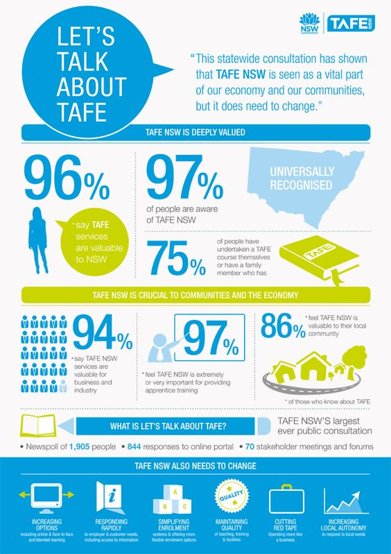 TAFE NSW - universally valued by industry and the community #TAFENSW