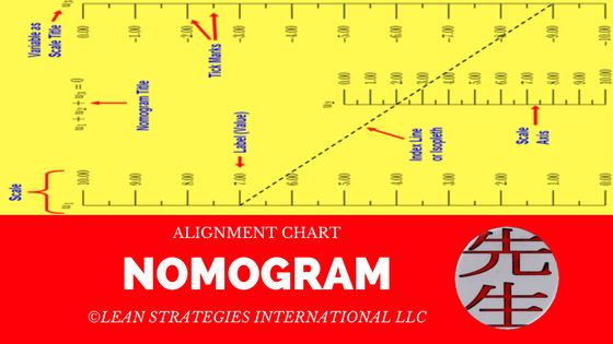 Learn What The Alignment Chart Nomogram Is On Lean Strategies