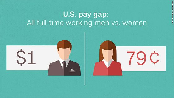 6 things you need to know about the gender pay gap on Equal Pay Day - gap in employment