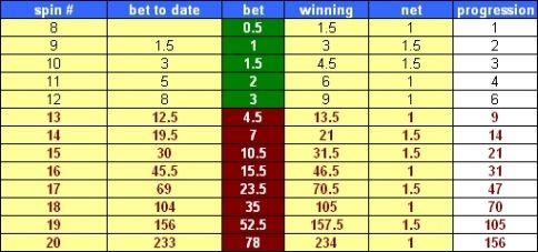progression betting systems