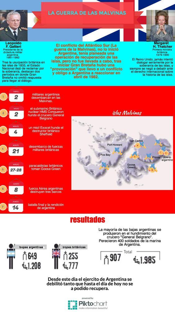 """ITESM Campus Hidalgo Infografía """"la guerra de las malvinas"""". Elaborado por:  Edson A01274088 Alejandra A01273645   Rodolfo A01273916"""