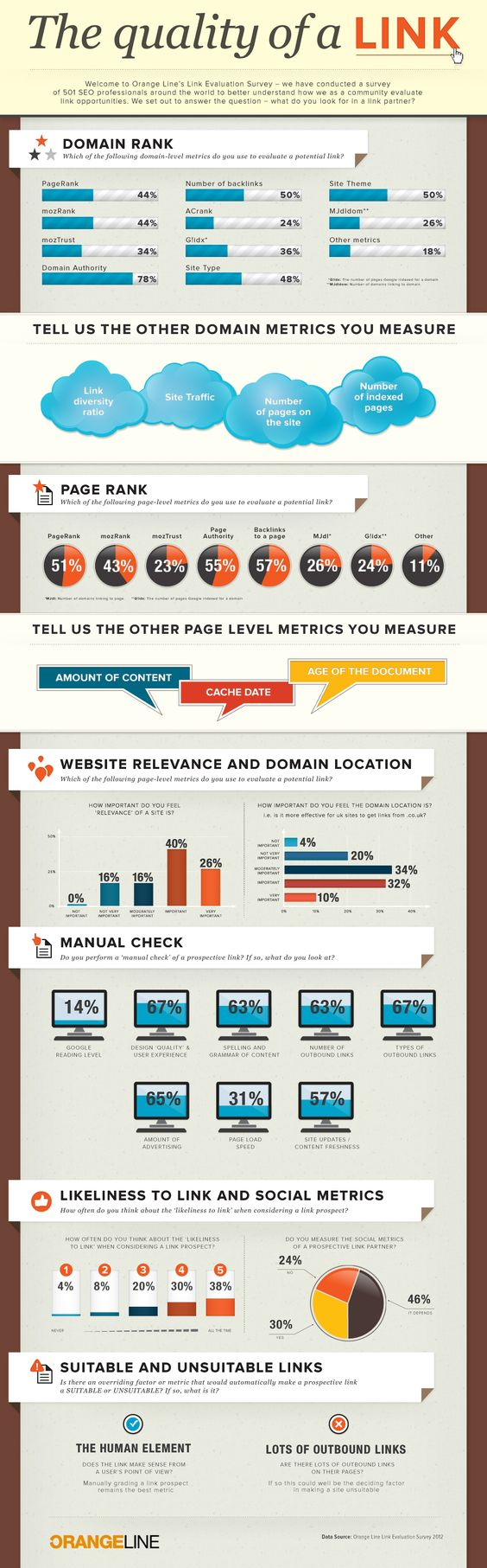 The Perceived Quality of a Link: Link Infographic, Media Infographics,  Internet Site,  Website, Web Site, Search Engine, Seo Infographics, Marketing Infographics