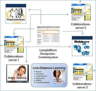 Innovation 2914 bei der BEST Bildungs-GmbH. Live Distance Learning.  Handlungslernen- Online.