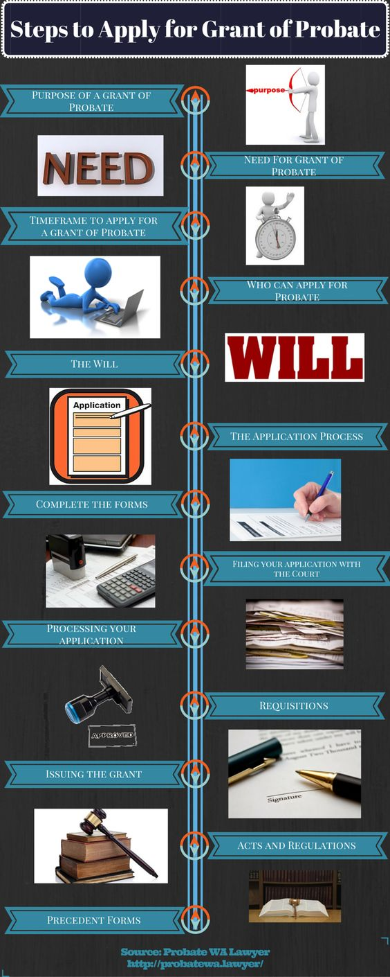 Looking To Apply For Grant Of Probate But Are Unaware Of Its Procedure Check Out This Infographic Sharing Steps To Ap Apply For Grants Estate Planning Probate