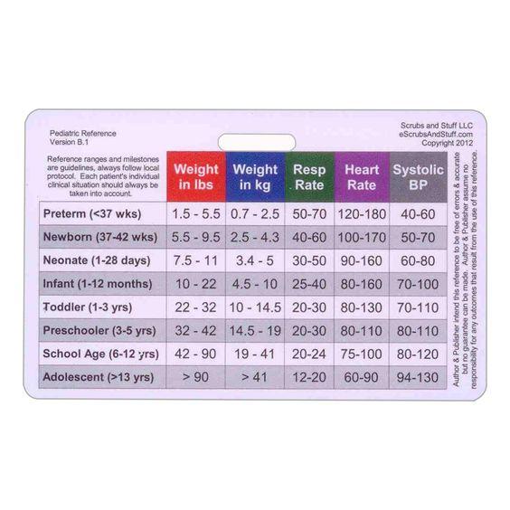 Pediatric Vital Signs & Developmental Milestones Horizontal Badge ID ...