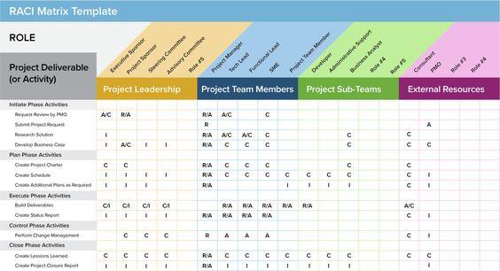 RACI Matrix Template Software Development - Diagrams Pinterest - raci chart template