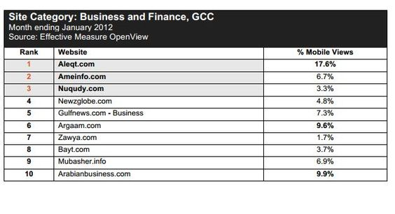 MENA ranking of business and finance website rankings 2